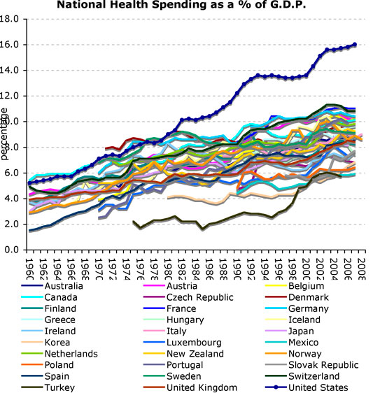 health care spending trend, OECD nations, 1960-2008