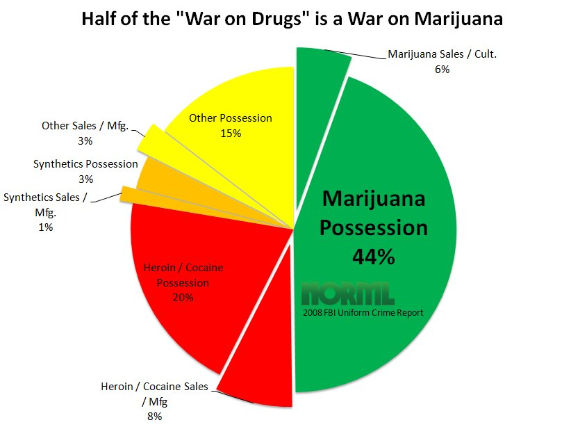 The war on drugs is really the war on pot.